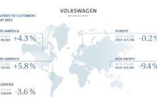 Photo of Volkswagen Group mayıs ayında pazar payını genişletti